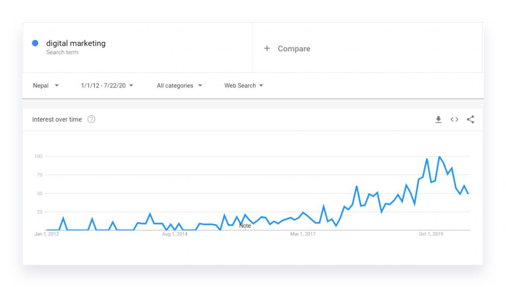 Google trend data of digital marketing in Nepal