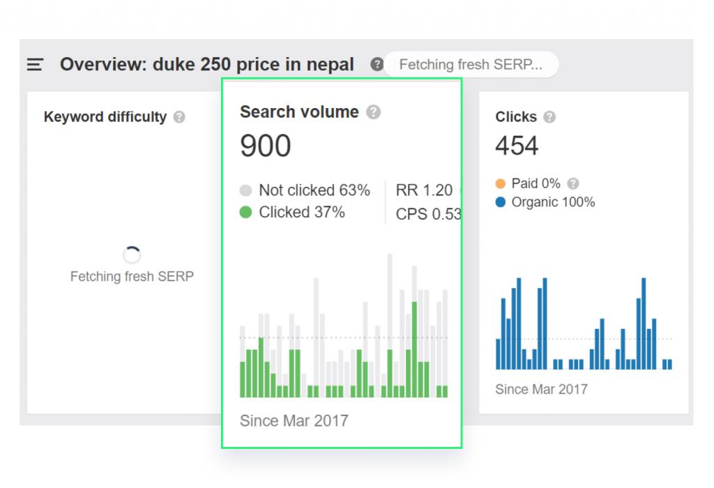 Search volume of duke 250 price in Nepal