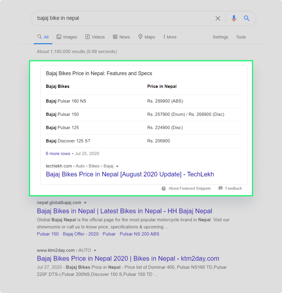 Representing how featured snippet looks in Google SERP