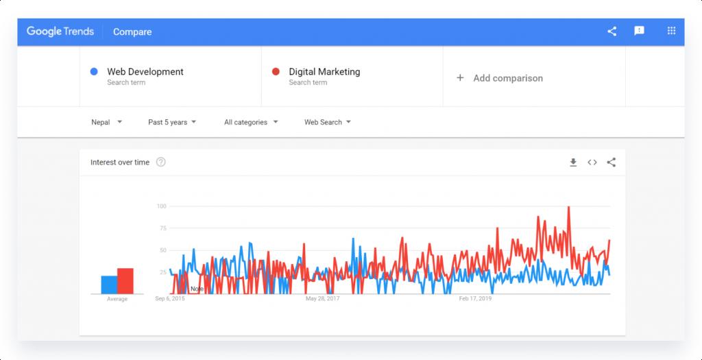 Google trends comparison between web development and digital marketing in Nepal