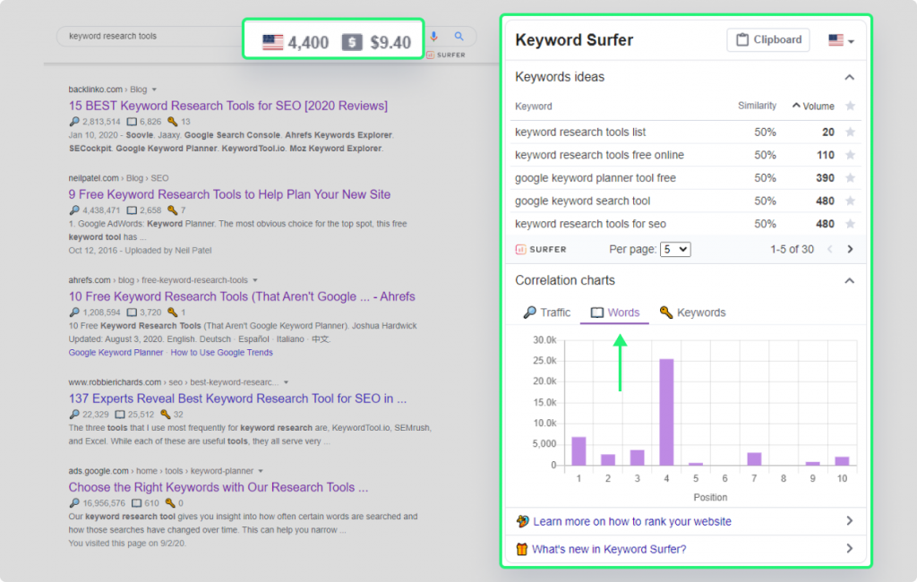 Keyword Surfer Extension shows words count of the top ranking page for the query keyword research tools